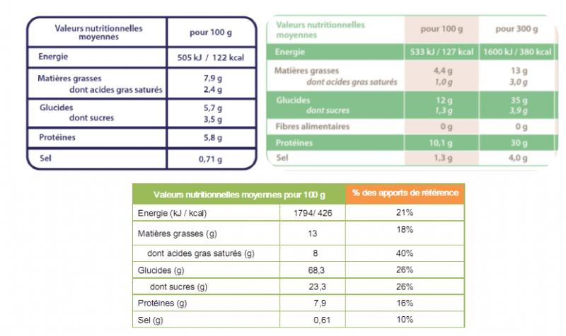 Creer Son Outil Excel De Calcul Des Valeurs Nutritionnelles Nutree